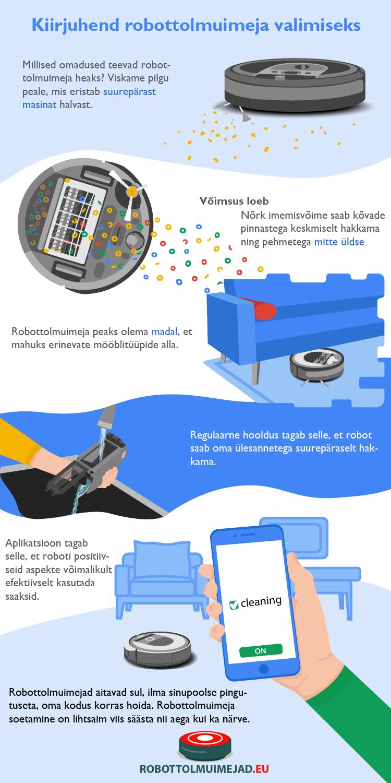 robottolmuimejad infograafik